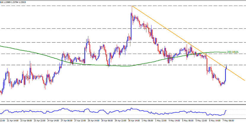 Technical Analysis: GBPUSD pierces weekly resistance line after BOE's rate decision