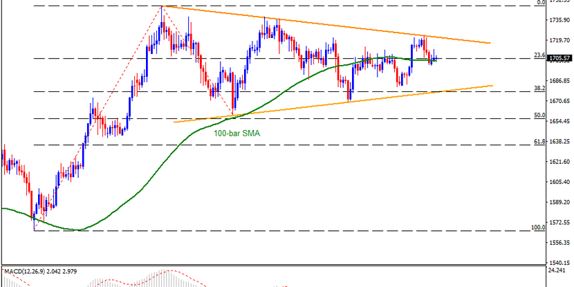 Technical Analysis: Gold bounces off 100-bar SMA, monthly resistance line back in focus