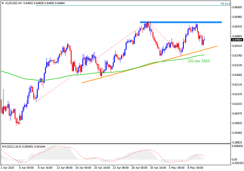 Technical Analysis: AUDUSD stays depressed inside ascending triangle after Aussie/China data
