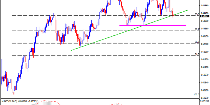 Technical Analysis: AUDUSD inches closer to monthly horizontal support after Aussie employment data