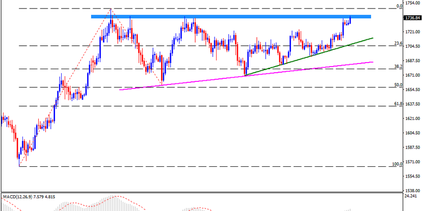 Technical Analysis: $1740/36 horizontal area regains gold buyers' attention