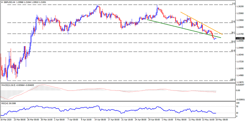 Technical Analysis: Immediate support-turned-resistance restricts GBPUSD pullback from seven-week low