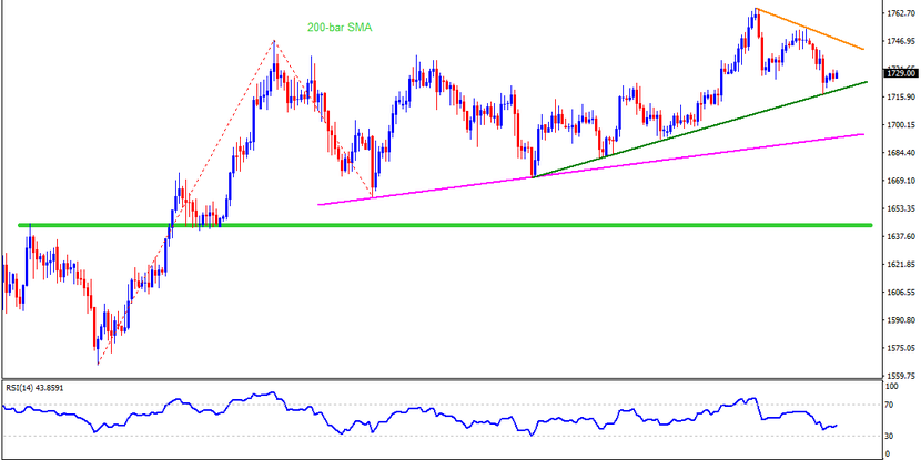 Technical Analysis: Gold fails to cheer risk-off but bulls remain hopeful above $1693