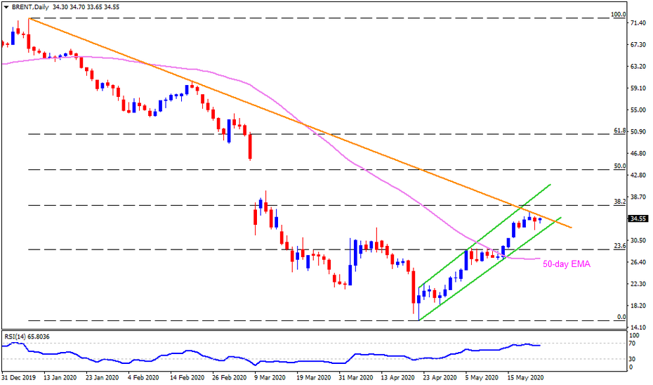 Technical Analysis: Brent oil buyers again target yearly resistance line inside immediate rising channel