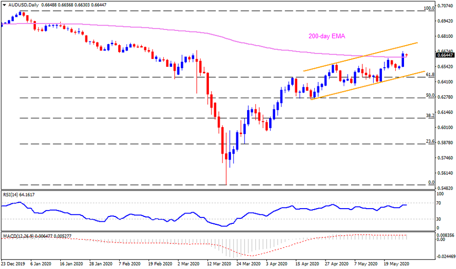 Technical Analysis: 200-day EMA limits AUDUSD pullback from March high