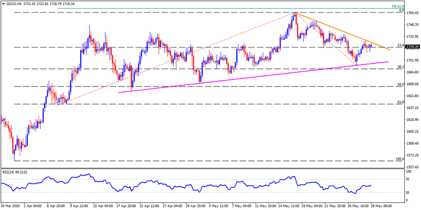 Technical Analysis: Gold probes short-term resistance line on a key day