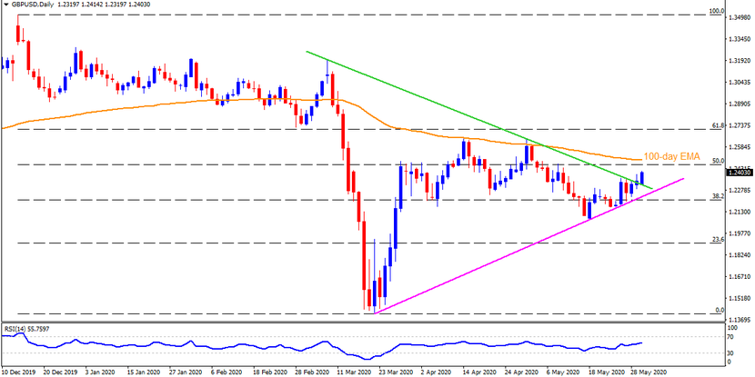 Technical Analysis: GBPUSD clears three-month-old resistance to pierce 1.2400