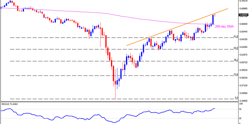 Technical Analysis: AUDUSD eases from 7-week-old resistance line