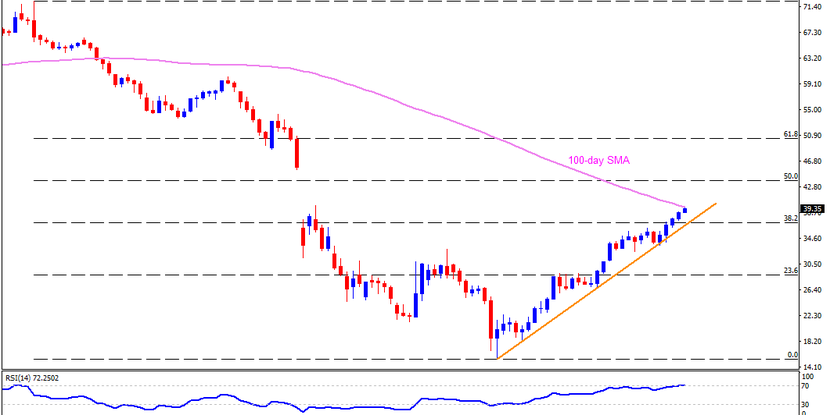 Technical Analysis: Brent Oil confronts 100-day SMA in a run-up to 12-week top