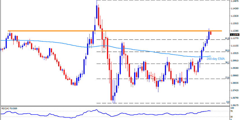 Technical Analysis: EURUSD steps back from the key horizontal resistance on ECB day