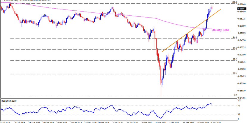Technical Analysis: AUDUSD steps back from 10-month high amid overbought RSI