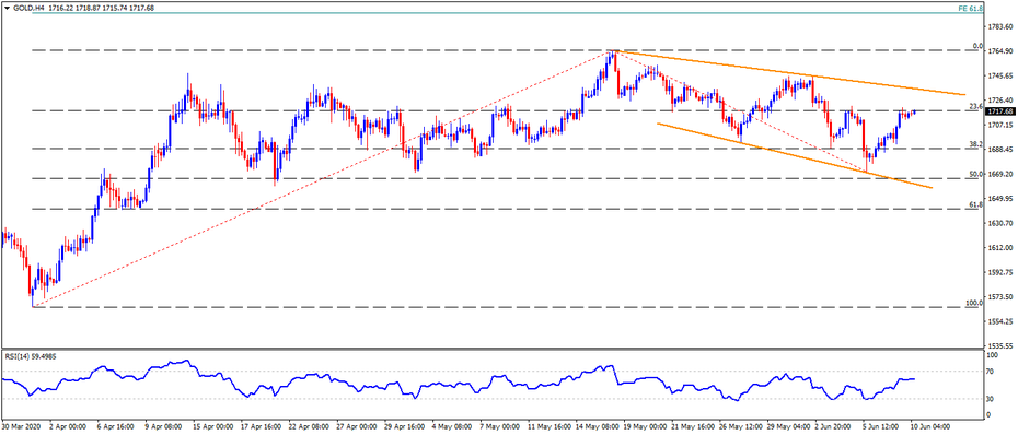 Technical Analysis: Gold prices aim for the monthly resistance line on Fed day