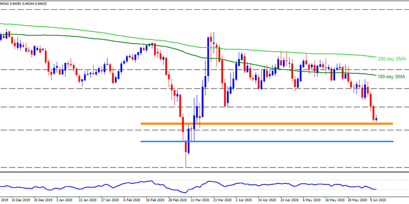 Technical Analysis: Multiple supports, oversold RSI question USDCHF sellers near 3-month low