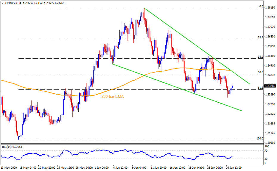 Technical Analysis: GBPUSD bounces off monthly low inside falling wedge before key Brexit talks