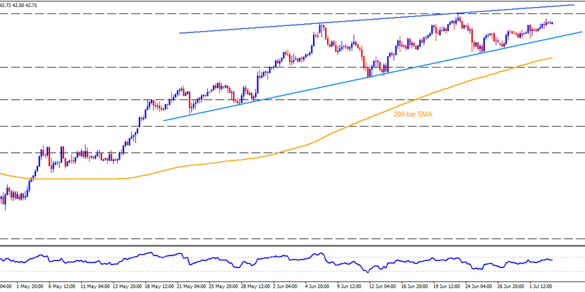 Technical Analysis: Brent oil takes the bids inside six-week-old rising wedge