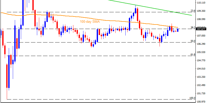 Technical Analysis: USDJPY again confronts 100-day SMA amid surprise risk-on