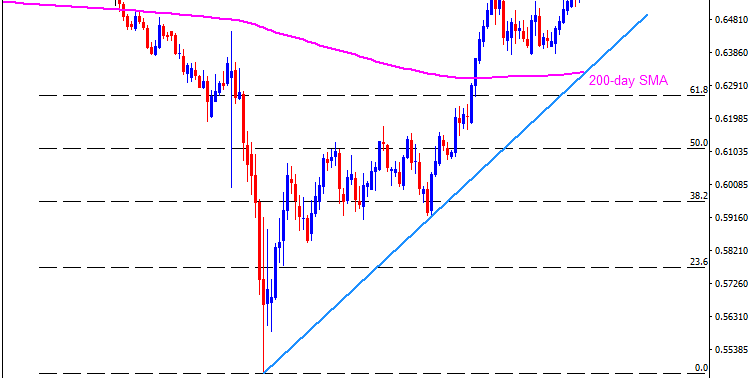 Technical Analysis: NZDUSD rises over six-month top after China data