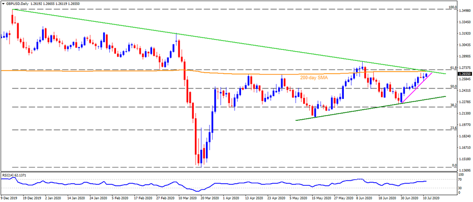 Technical Analysis: GBPUSD buyers eye 200-day SMA, yearly resistance line