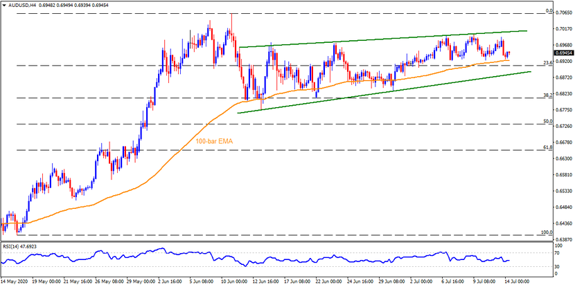 Technical Analysis: AUDUSD portrays rising wedge on four-hour chart