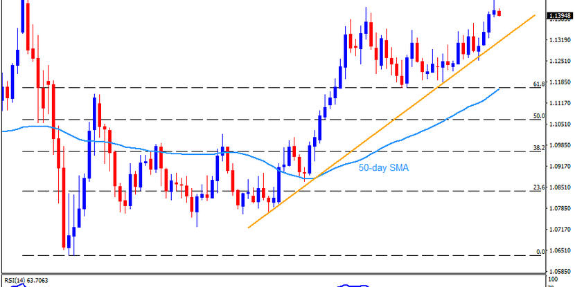 """Technical Analysis: EURUSD justifies Wednesday's """"shooting star"""" ahead of the ECB"""