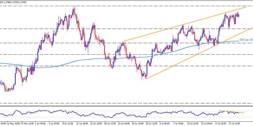 Technical Analysis: GBPUSD challenges monthly rising wedge on the data-packed day