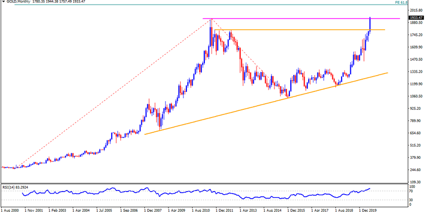 Technical Analysis: Gold marks stellar run-up to refresh record high with $1944