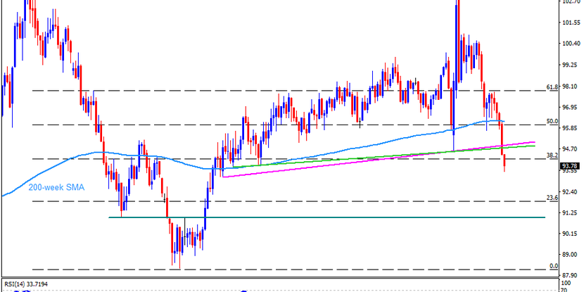 Technical Analysis: US dollar bears have more room to cheer below two-year low