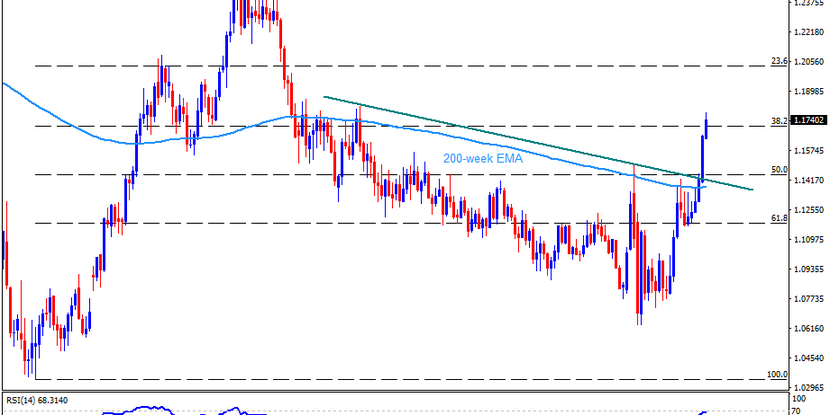 Technical Analysis: EURUSD recedes from 22-month top on FOMC day