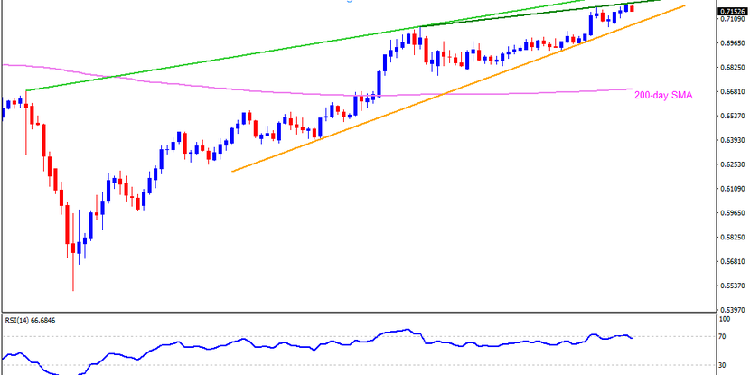 Technical Analysis: AUDUSD takes a U-turn from seven-week-old resistance line