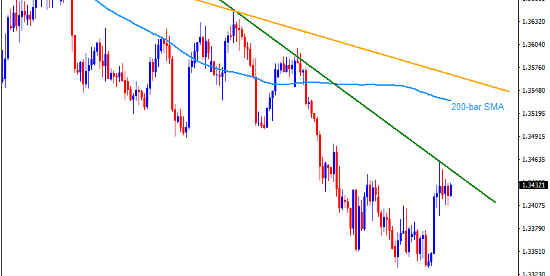Technical Analysis: USDCAD battles 13-day-old resistance line before Canadian GDP