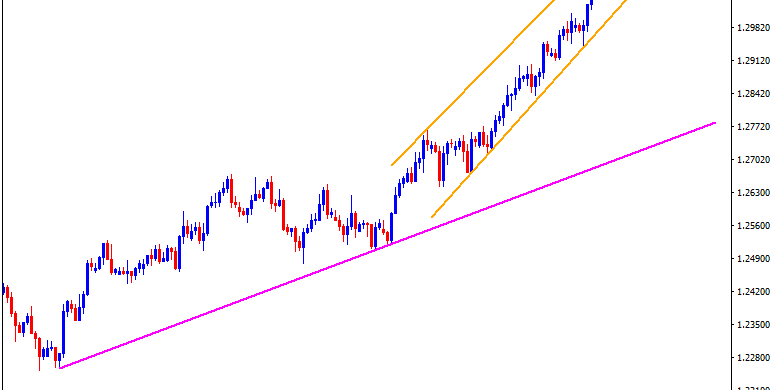 Technical Analysis: 9-day-old ascending channel keep GBPUSD buyers hopeful