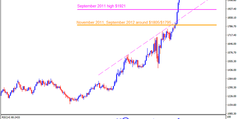 Technical Analysis: Gold pierces $2000 to refresh all-time high, $2077 in focus