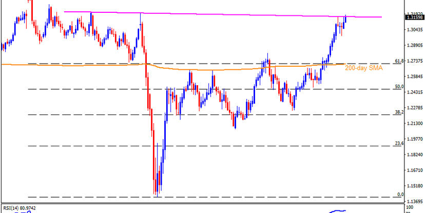 Technical Analysis: GBPUSD pierces half-yearly resistance line after BOE