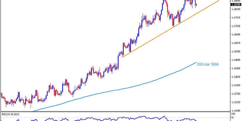 Technical Analysis: Rising wedge on 4-hour chart lures EURUSD sellers on NFP day