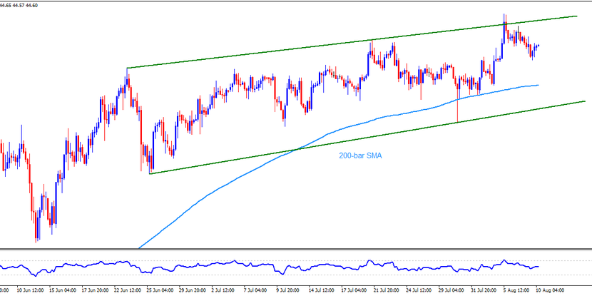 Technical Analysis: Oil bulls can ignore recent pullback if Brent stays above $41.90