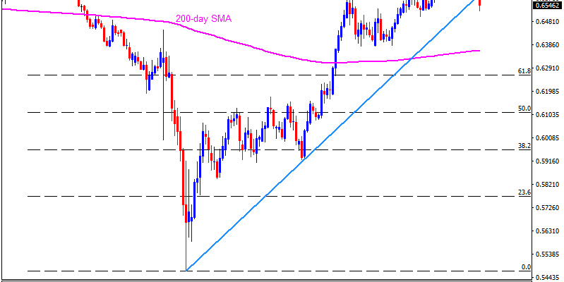 Technical Analysis: Dovish RBNZ drags NZDUSD further below five-month-old support line