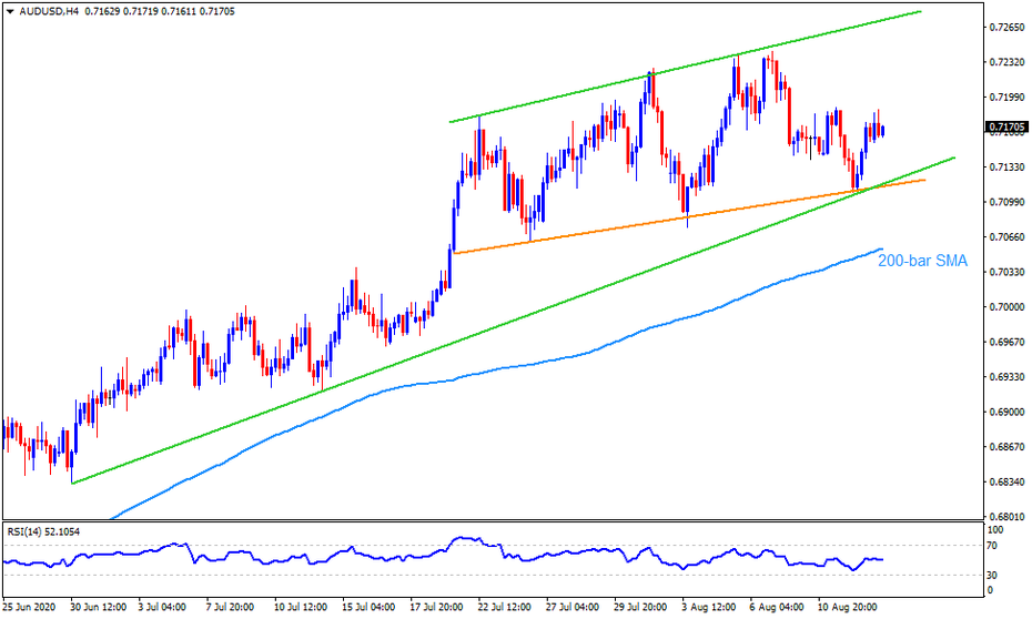 Technical Analysis: Three-week-old support line defends AUDUSD bulls