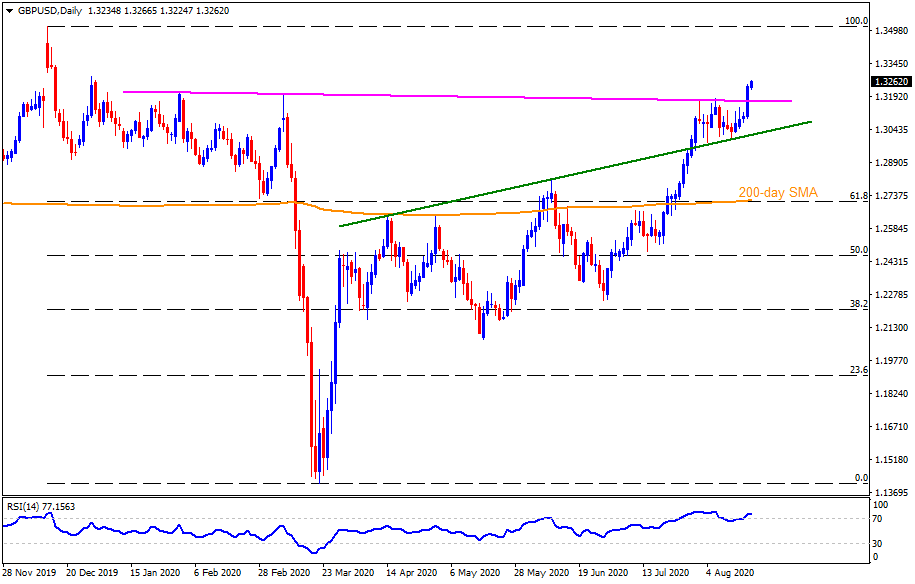 Technical Analysis: GBPUSD directs pullback from resistance-turned-support towards yearly high