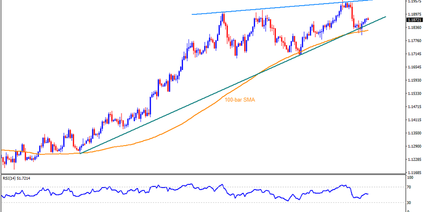 Technical Analysis: EURUSD seesaws around 6-week-old support line on the PMI day