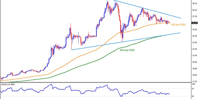 Technical Analysis: 100-bar EMA questions Silver sellers inside short-term triangle