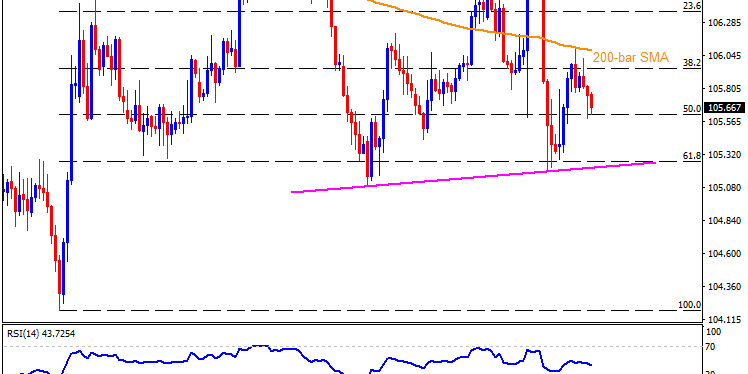 Technical Analysis: USDJPY sellers eye further declines towards 105.20