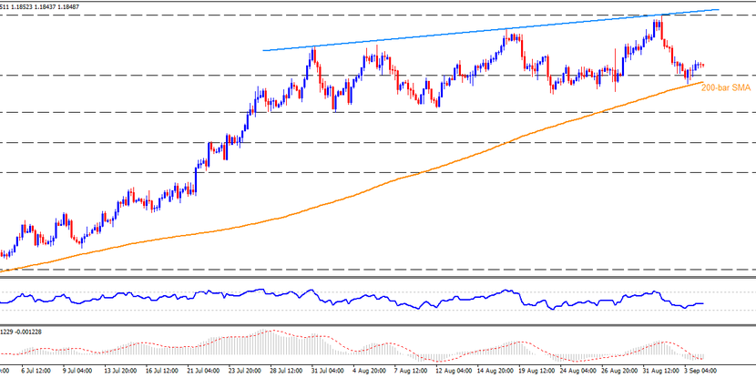Technical Analysis: EURUSD struggles to keep bounce off 200-bar SMA on NFP day