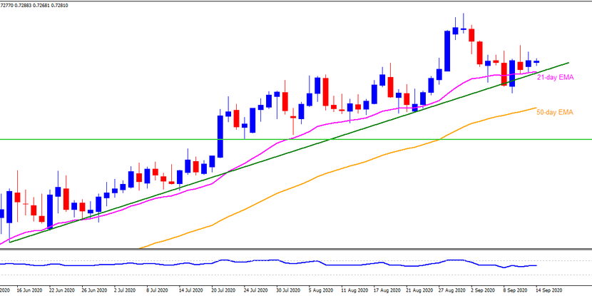 Technical Analysis: AUDUSD stays bid above 0.7250 support confluence