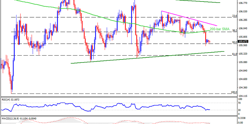 Technical Analysis: USDJPY bears keep the reins despite risk-positive news from US, China