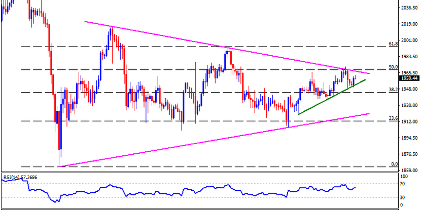 Technical Analysis: Gold bounces off weekly support line, inside key triangle, ahead of Fed decision