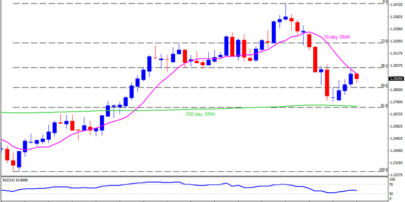 Technical Analysis: GBPUSD pulls back from 10-day SMA ahead of BOE