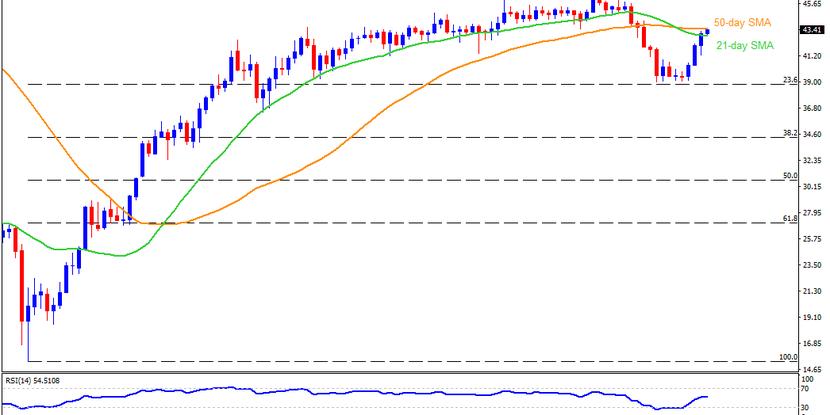 Technical Analysis: 50-day SMA probes Brent oil bulls targeting $46.00