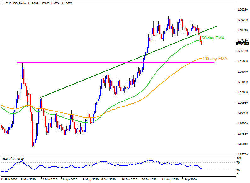 Technical Analysis: EURUSD sellers are up for a big move downwards to sub-1.1550 area