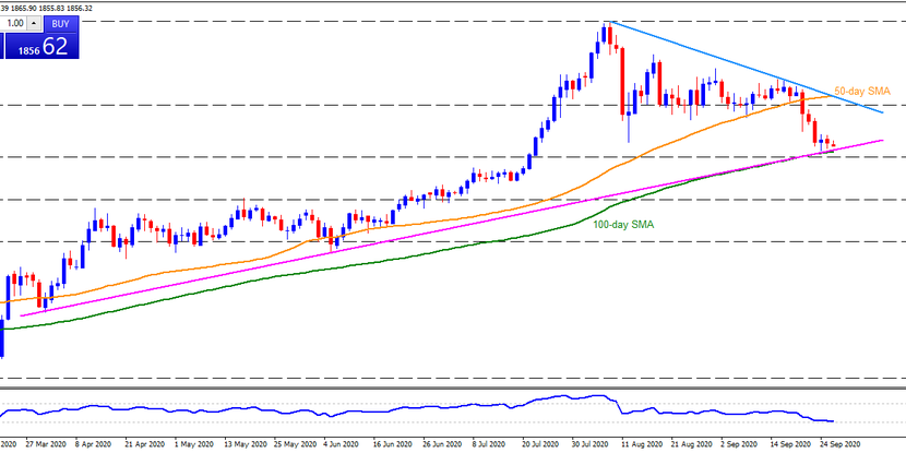 Technical Analysis: Strong support confluence around $1,850/45 probe Gold bears