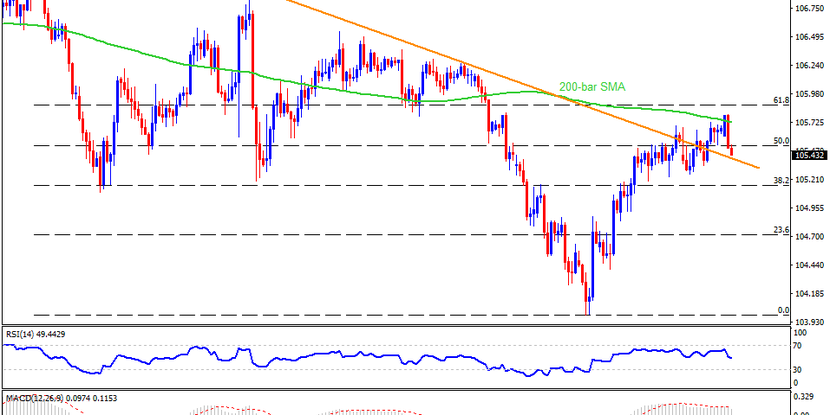 Technical Analysis: USDJPY reverses from key SMA on US election debate